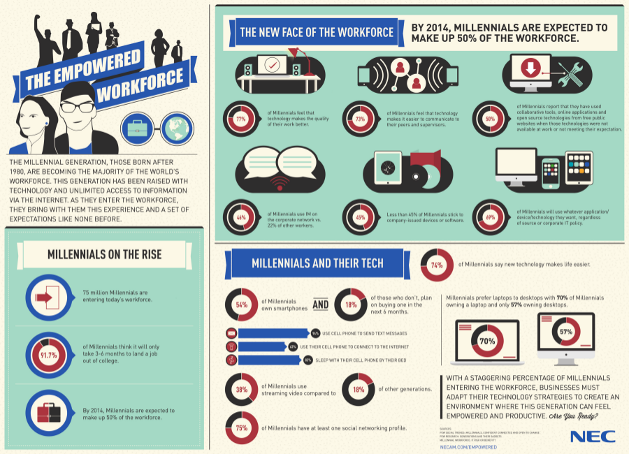 The Empowered Workforce Infographic
